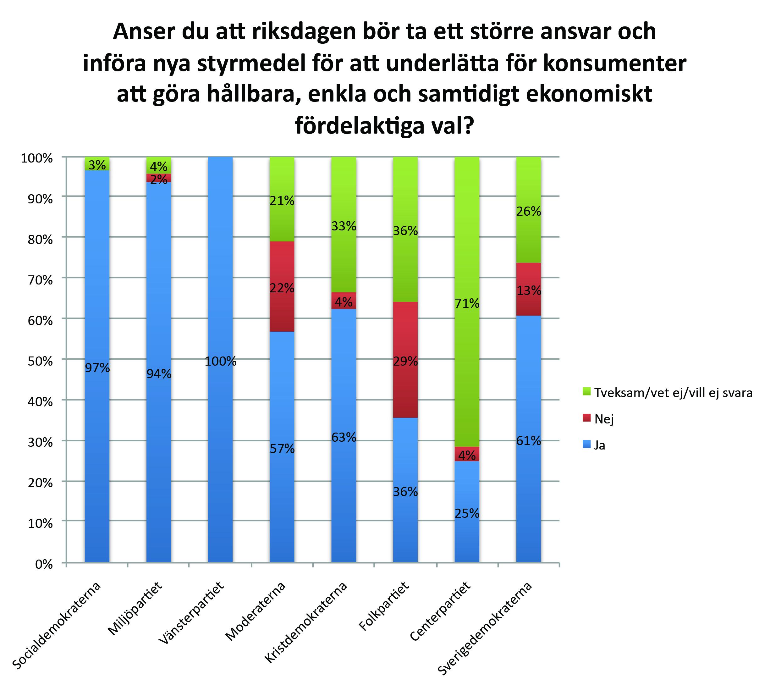 Nya styrmedel för hållbara val - så tycker partierna.